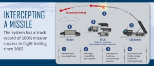 How the THAAD Missile system works. Lockheed Martin