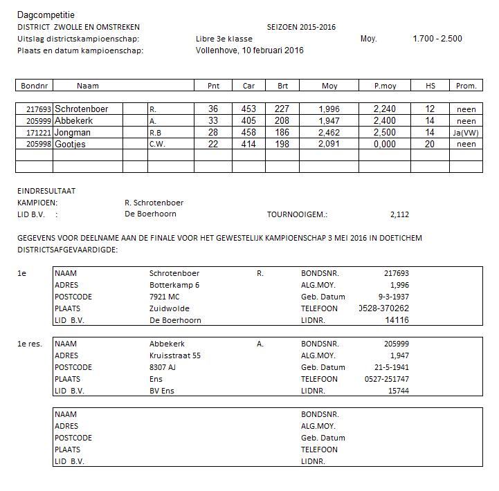 Districtsfinale dagbiljart libre 3e klasse