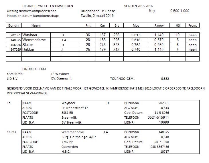 Districtsfinale driebanden 1e klasse dagbiljart