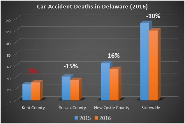 Delaware Car Accident Deaths in 2016 Graph by Knepper Stratton Dover Car Accident Lawyer