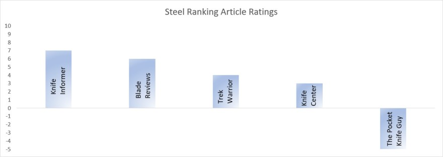 Ranking the Steel Ranking Articles - Knife Steel Nerds