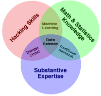 Venn diagram of data science skills and fields