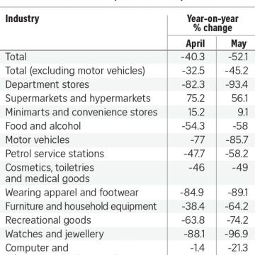 Retail sales down 52.1% in May in record slump