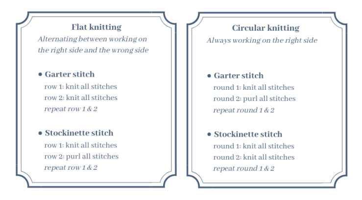 The pattern differences between garter stitch and stockinette for flat and circular knitting