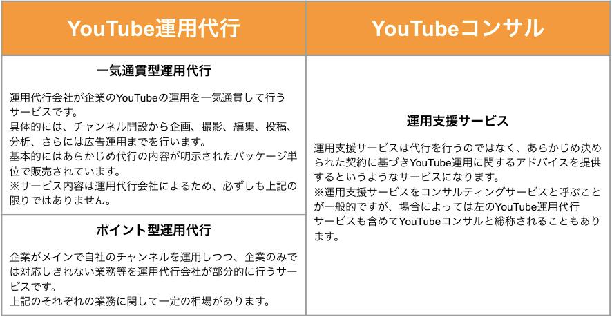 YouTube コンサル 費用