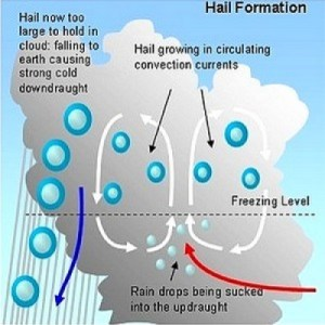 All About Hailstorms and How Hail Forms