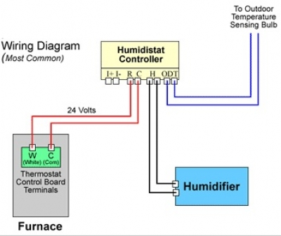 byphum wiring humidistat skuttle steam humidifier wiring diagram skuttle steam humidifier Honeywell Thermostat Wiring Diagram at edmiracle.co