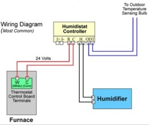 How to Install a Bypass Humidifier