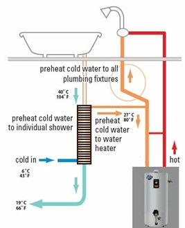 Facts About Drain Water Heat Recovery Systems
