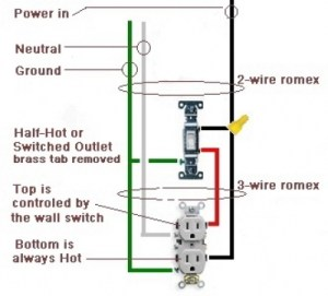 house wiring diagram: Prong Dryer Outlet Wiring Diagram