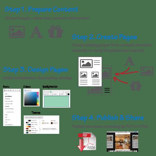 make-product-catalog
