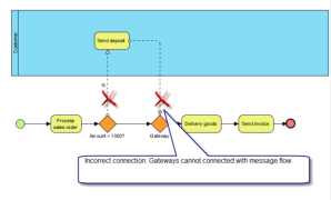 The Usage of BPMN Gateways  Visual Paradigm Knowhow