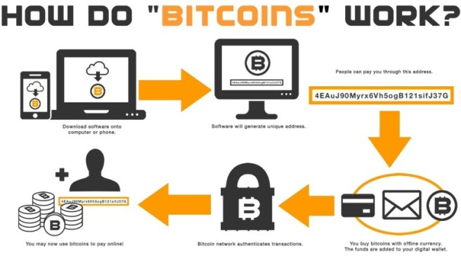 An Introduction To Bitcoin, And It's Advantages