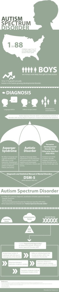 Autism Infographic by Knowing Neurons