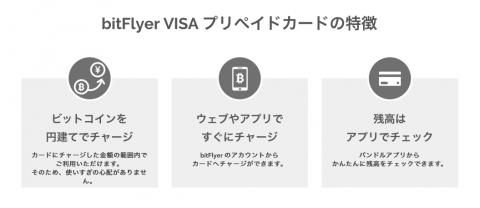 bitFlyer VISA プリペイドカードの特徴です