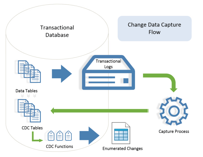 Change Data Capture (CDC) Flow