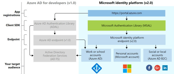 Microsoft identity experience at a high level