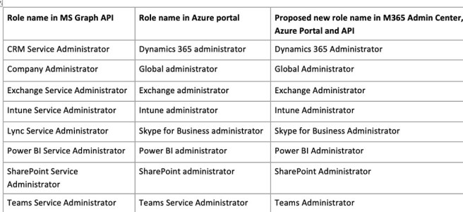Azure / Microsoft 365 / Microsoft Graph - Azure AD Roles - Existing role names and proposed new role names