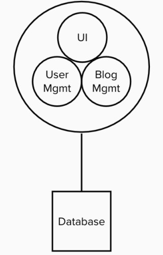 Monolithic approach for implementing blog management application