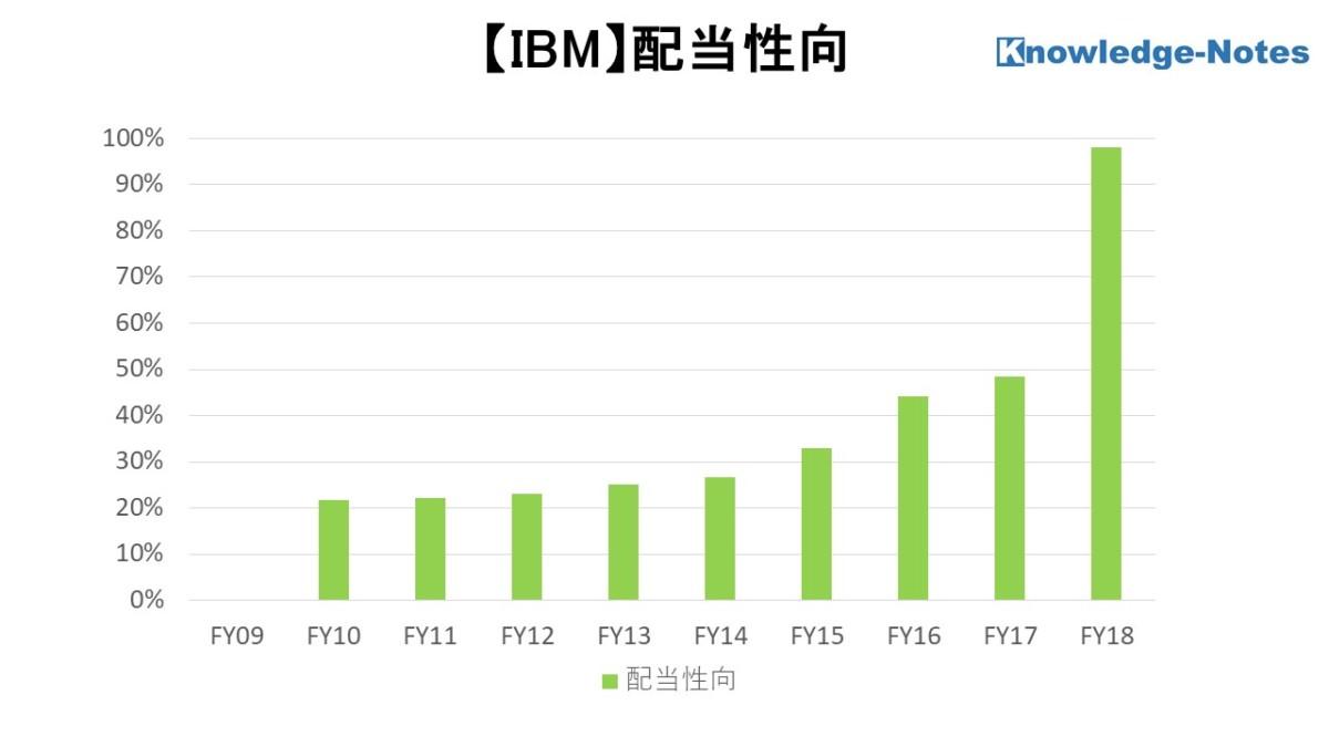 IBM銘柄分析 配当性向