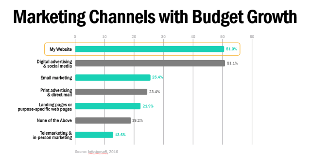 Marketing Channels with Budget Growth