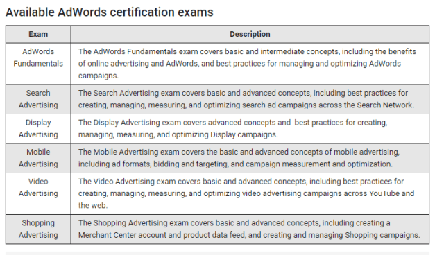 Available AdWords Certifications