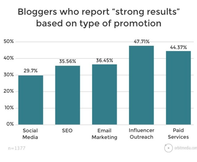 "Bloggers-who-report-""strong-results""-based-on-type-of-promotion"