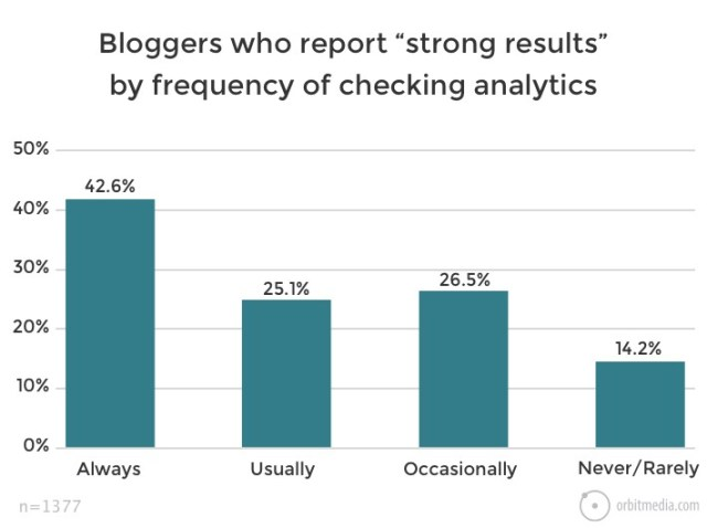 "Bloggers-who-report-""strong-results""-by-frequency-of-checking-analytics"