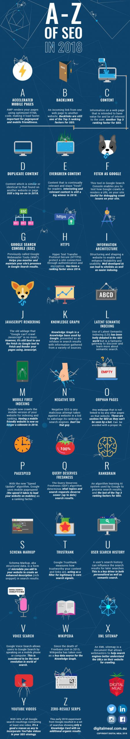 A to Z SEO Infographic compressed