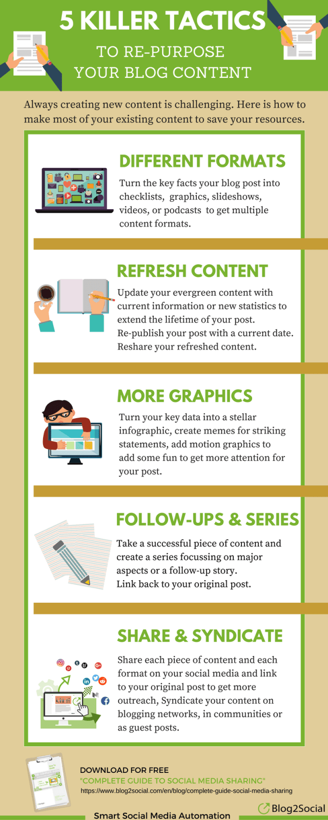 how to repurpose your content infographic compressed