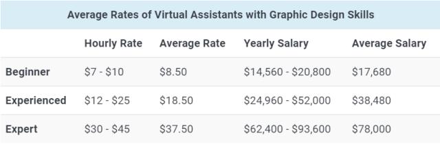 average rate VA graphic designer
