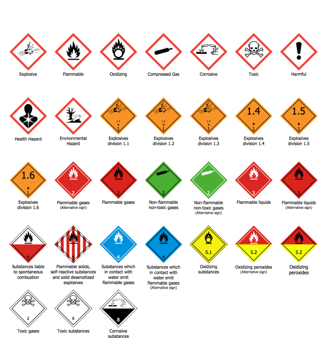 imdg dangerous goods classes