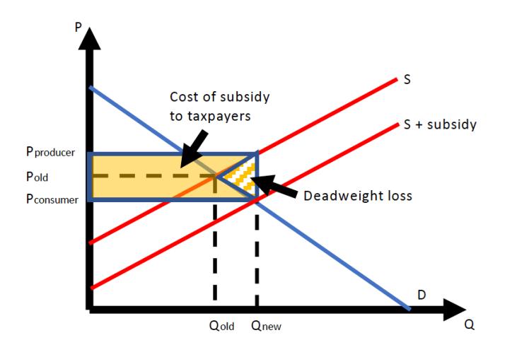 subsidygraph