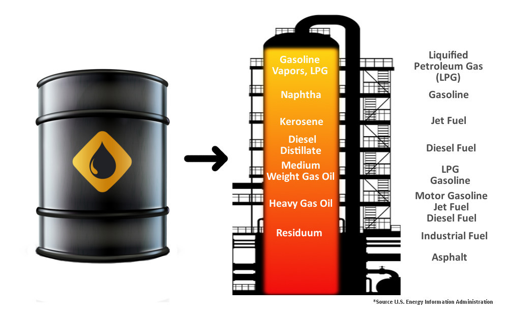 What Do We Get From a Barrel of Oil? - Knowledge Stew