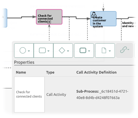 Excerpt of process model showing callActivity and process called
