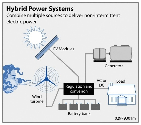 Hybrid_Power_System (solar-wind-rain )