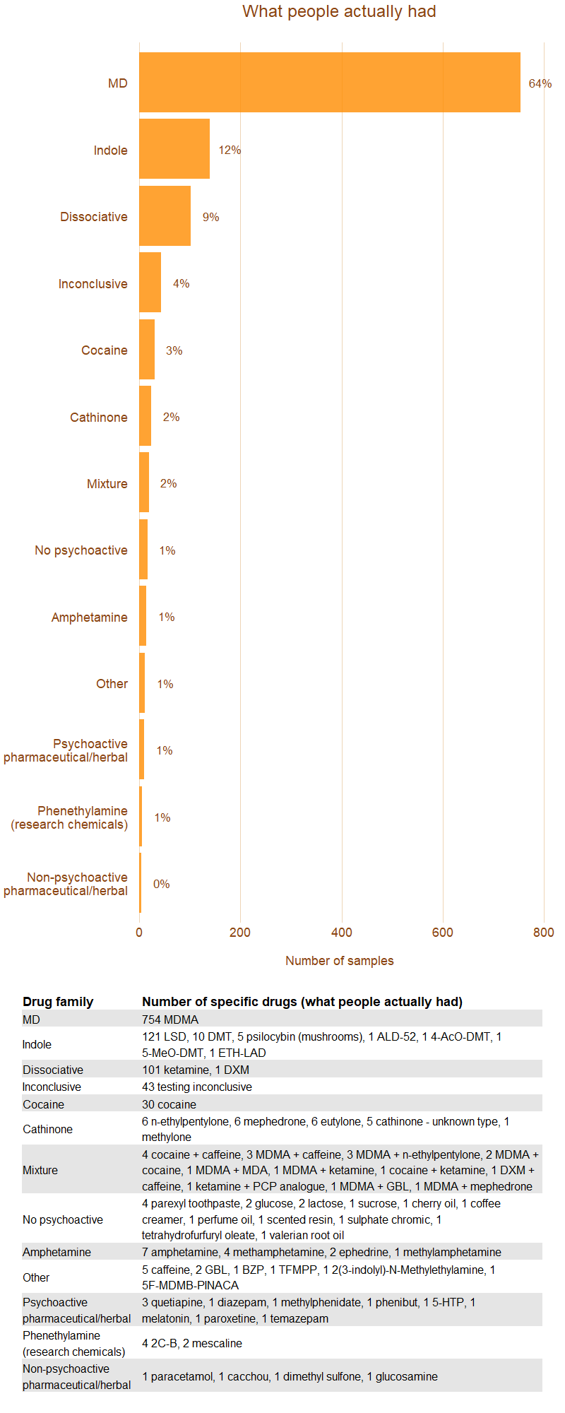 Image, chart of what people actually had