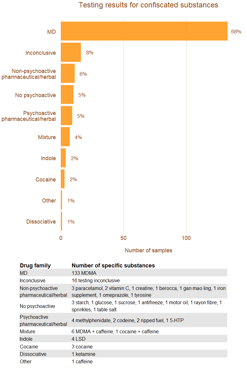 Image, graph of confiscated substances