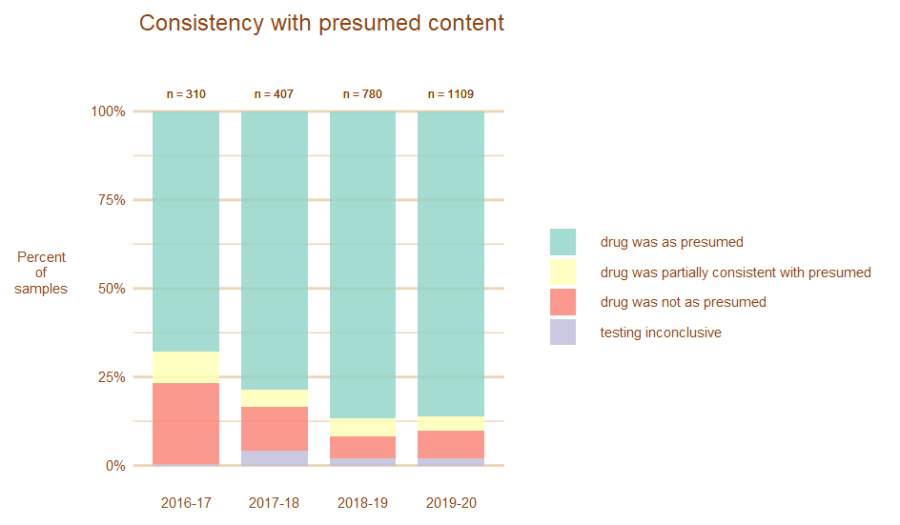 Image, graph showing how many substances were as presumed annually from 2016-2020