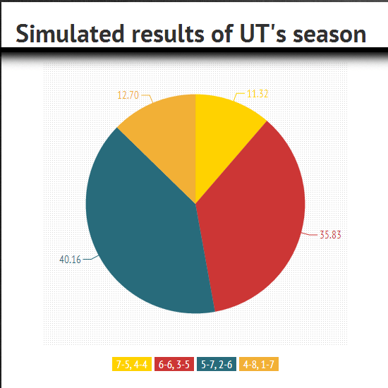Simulated results of UT's 2013 season