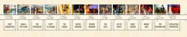 The Biblical Story Timeline:
