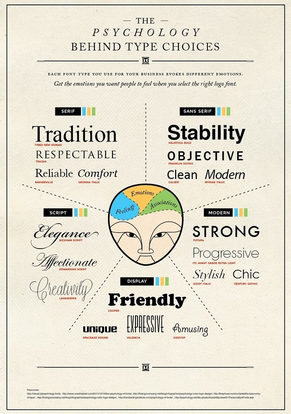 typography-infog