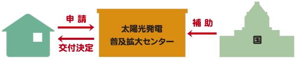 申請→国→太陽光発電普及拡大センター→交付決定