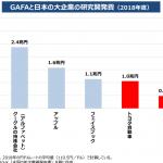 GAFAと中国に追いつくのはもうムリと思わせる圧巻の研究開発費