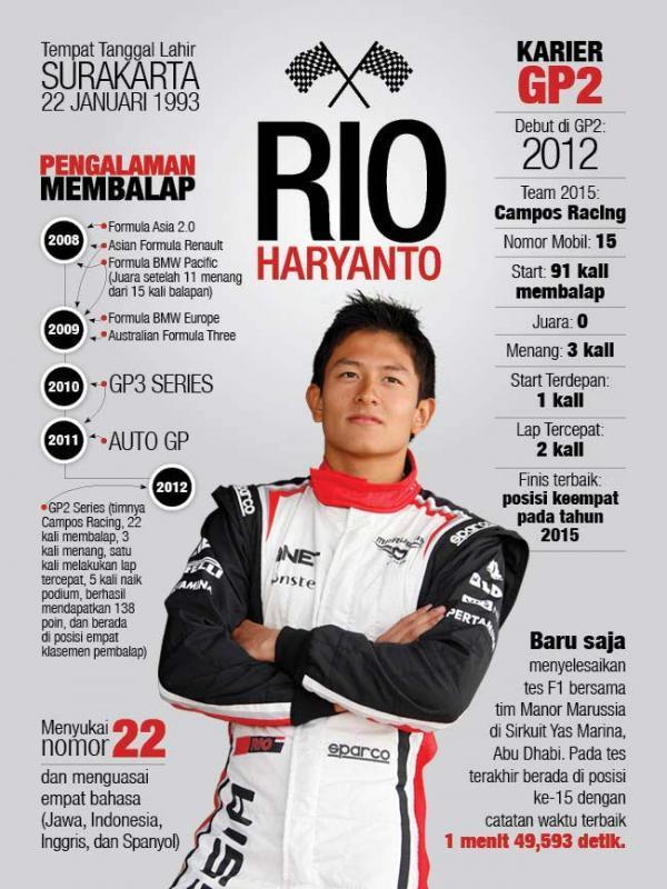 karir Rio Haryanto