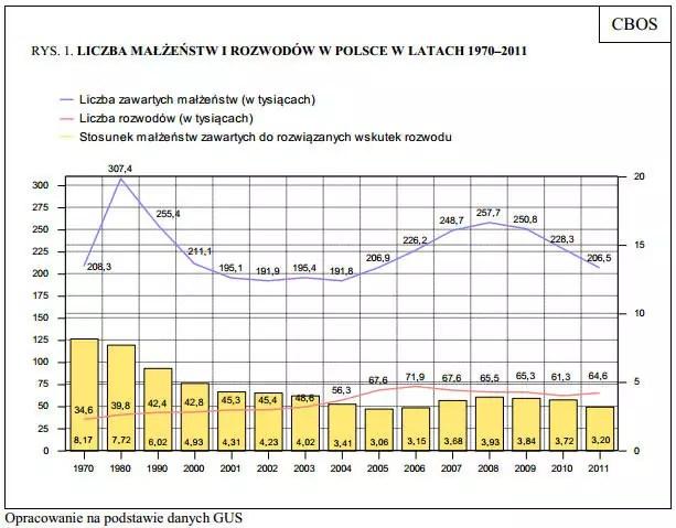 Liczba małżeństw i rozwodów w Polsce