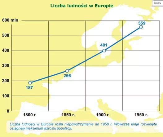 Liczba ludności w Europie, źródło: Społeczno-gospodarcze uwarunkowania i konsekwencje wydłużania życia ludzkiego w Europie Środkowej w czasach nowożytnych, Zielona Góra 2010