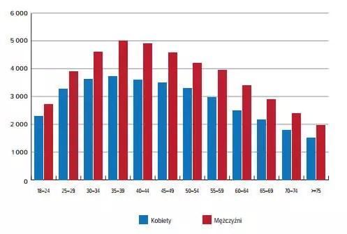 Średni limit kredytowy na rachunku kartowym w grudniu 2013 r. według płci i wieku