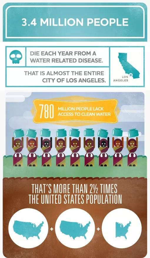 Ile ludzi rocznie umiera na świecie z powodu braku wody?
