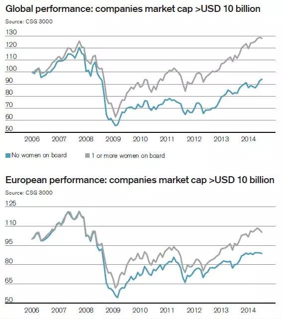 Porównanie wyników firm o wartości rynkowej pow. 10 miliardów USD, w ujęciu globalnym